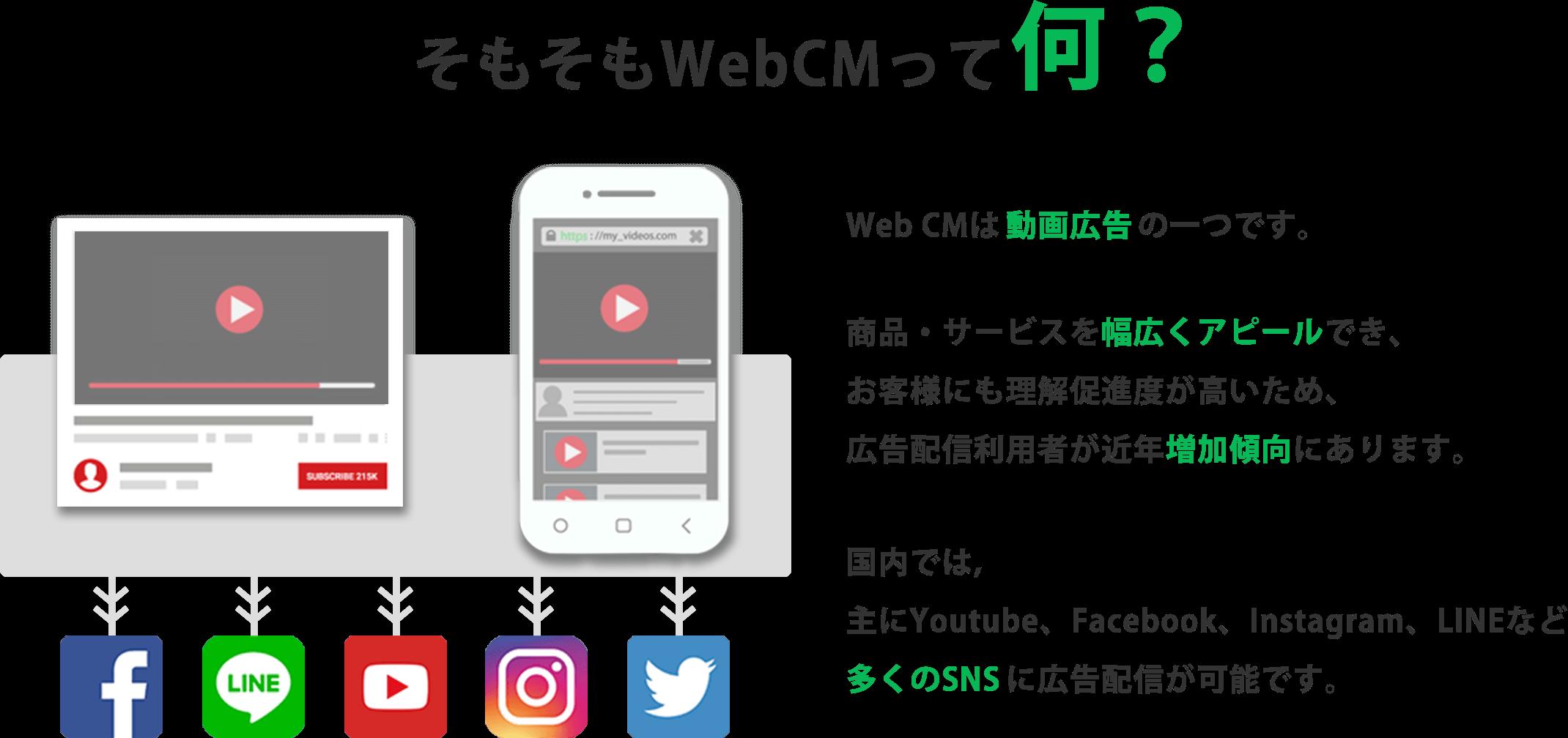 そもそもWebCMって何?