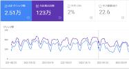 SEO対策ツール/Google Search Console